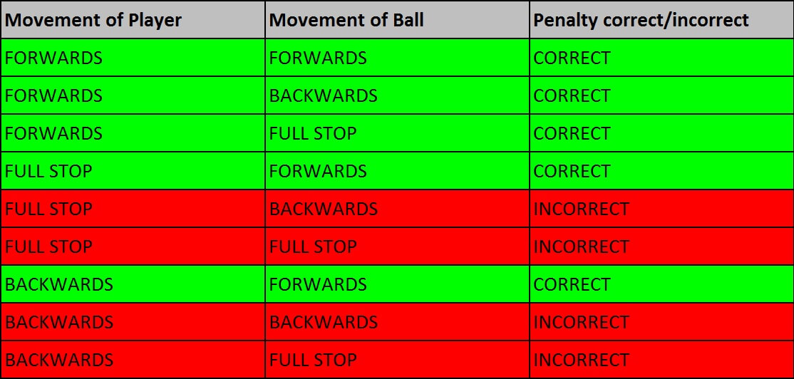 Floorball goalie, overview table of the new penalty rule
